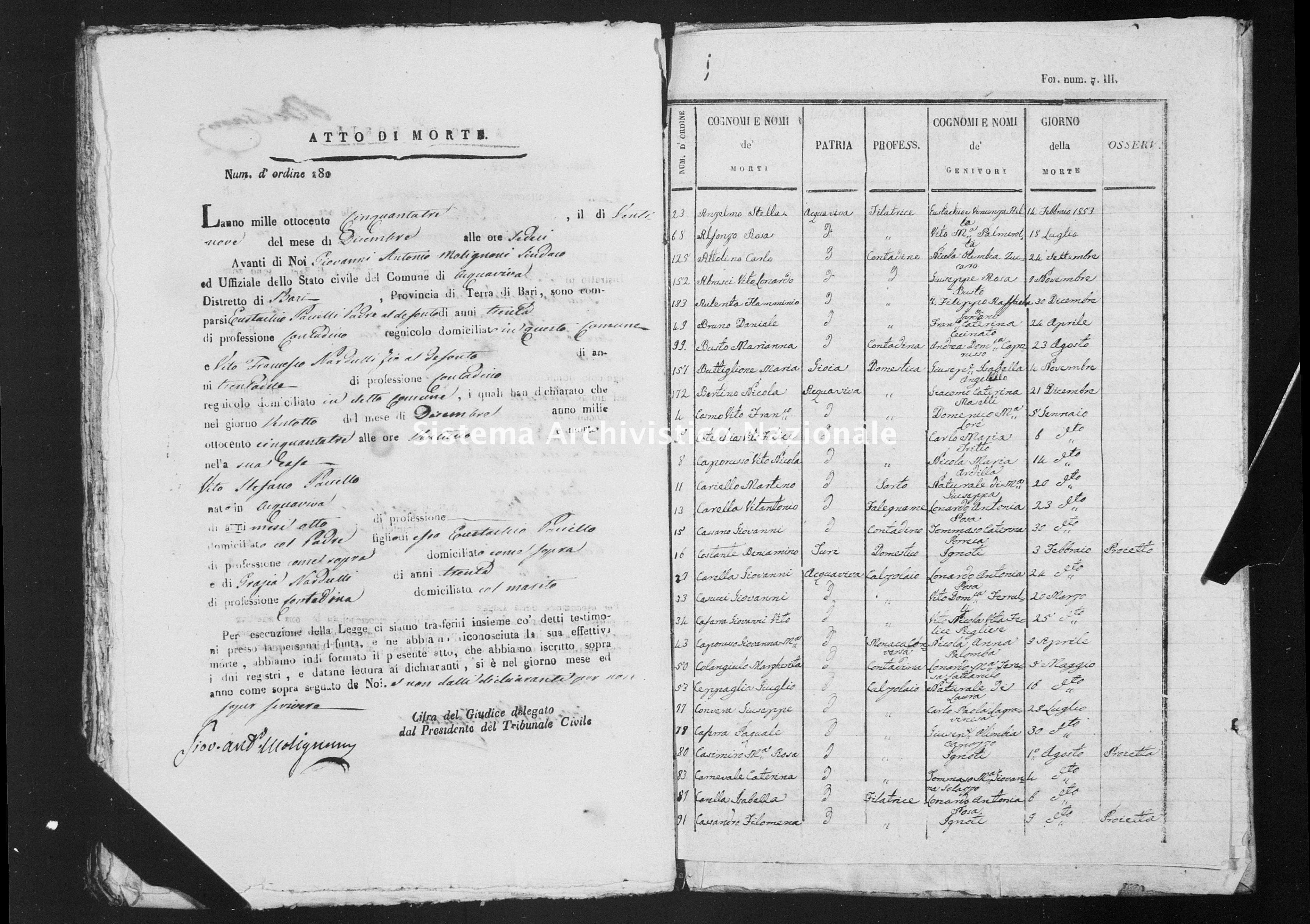 Archivio di stato di Bari - Stato civile della restaurazione - Acquaviva - Morti, indice - 1853 -