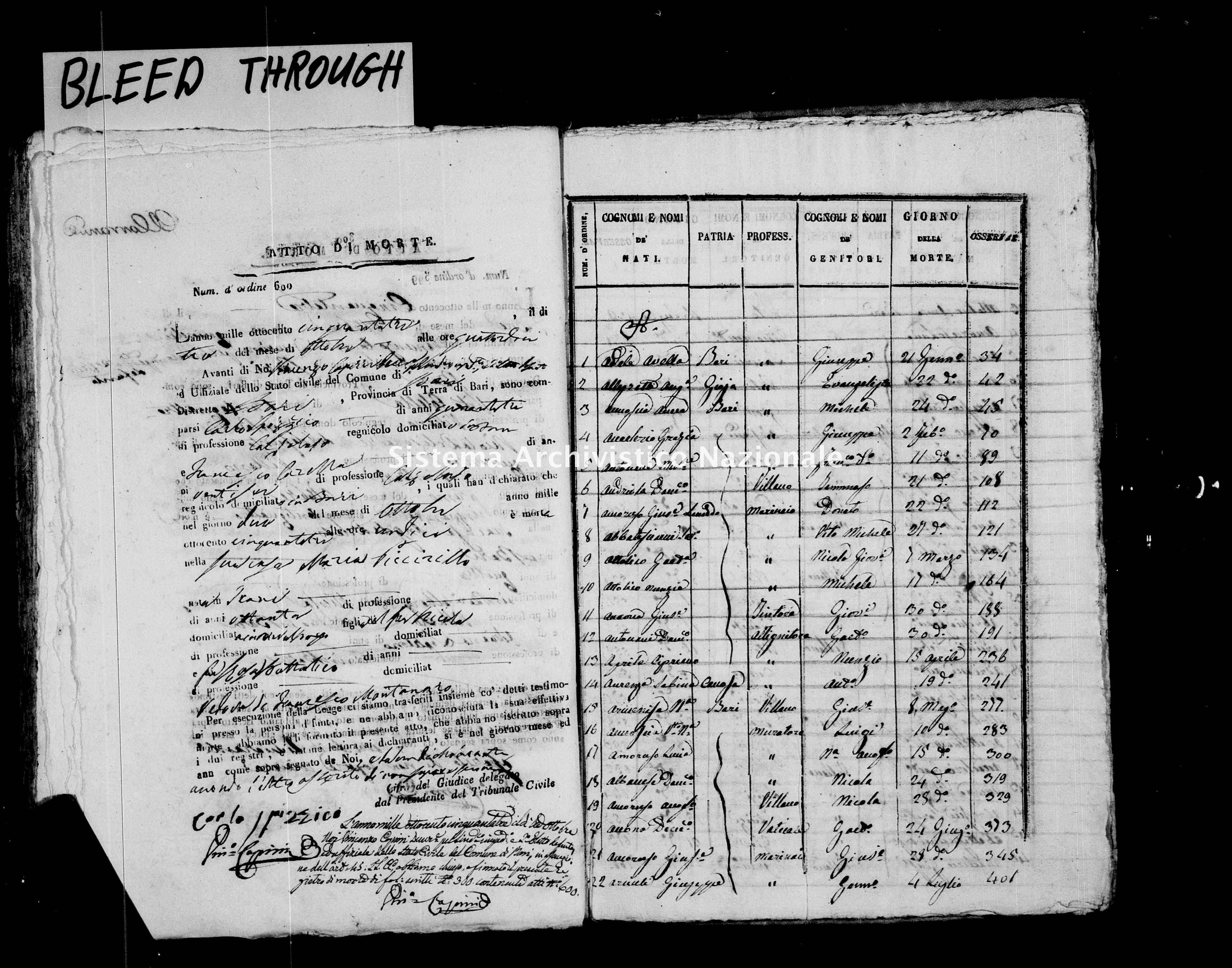 Archivio di stato di Bari - Stato civile della restaurazione - Bari - Morti, indice - 1853 -