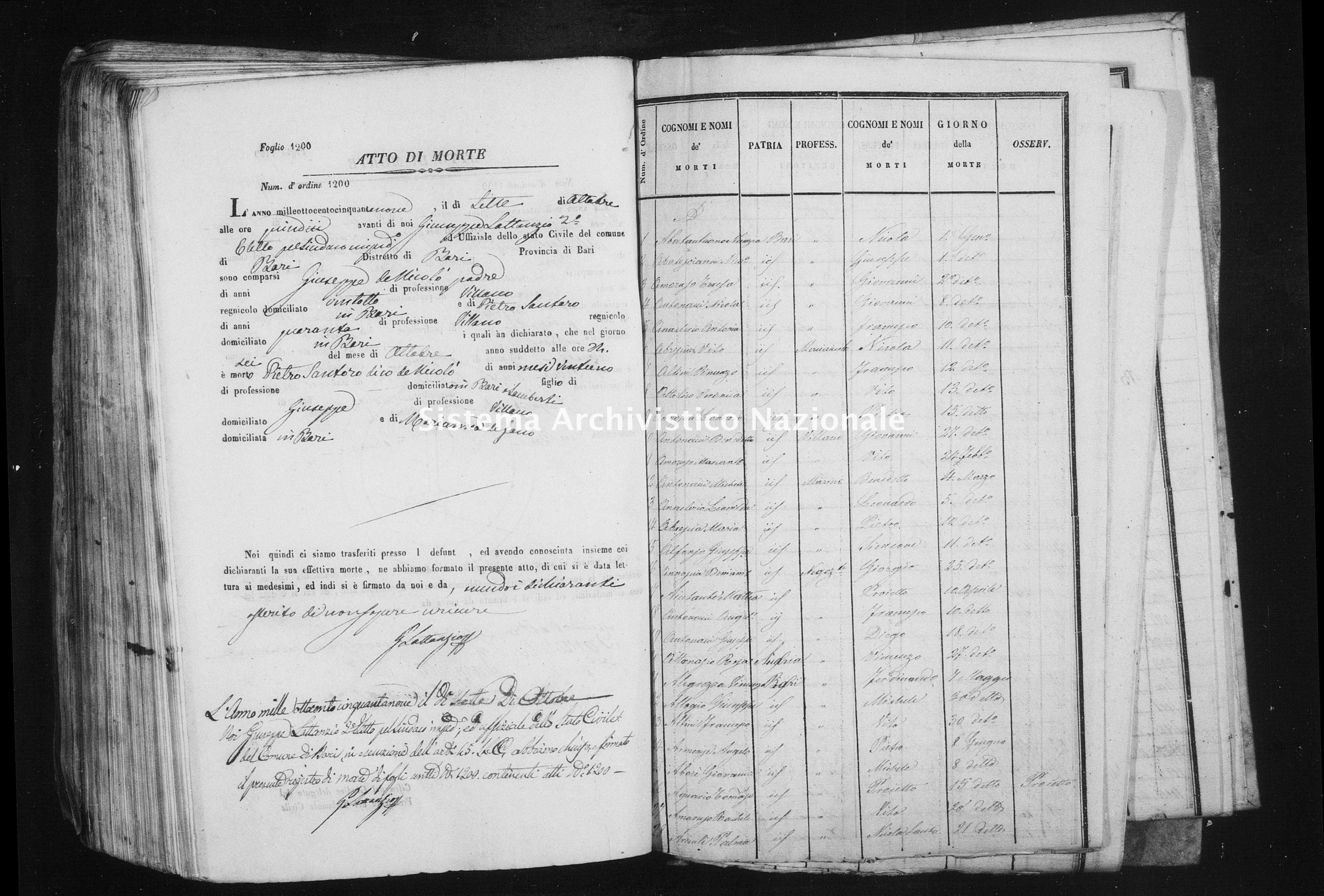 Archivio di stato di Bari - Stato civile della restaurazione - Bari - Morti, indice - 1859 -