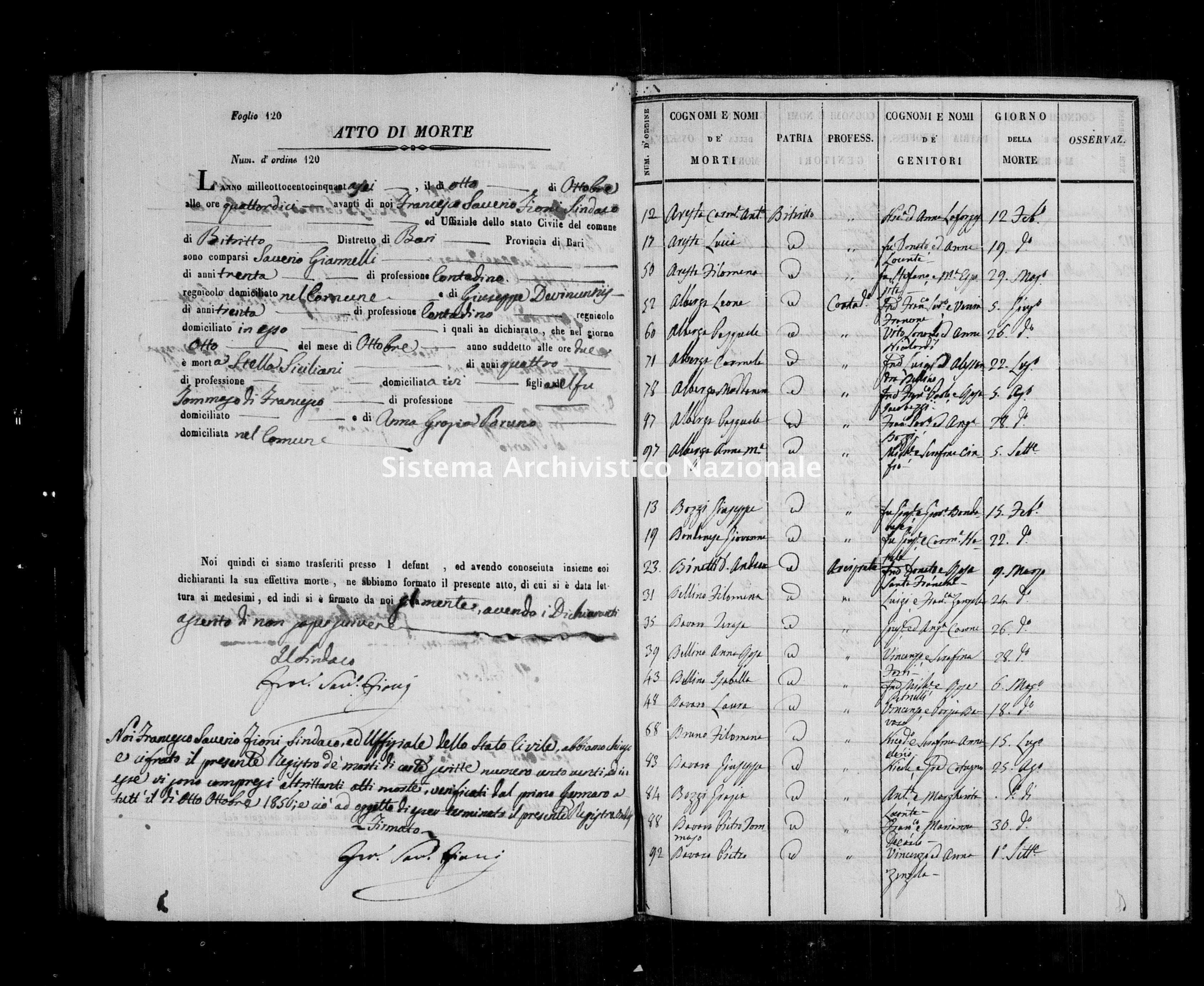 Archivio di stato di Bari - Stato civile della restaurazione - Bitritto - Morti, indice - 1856 -