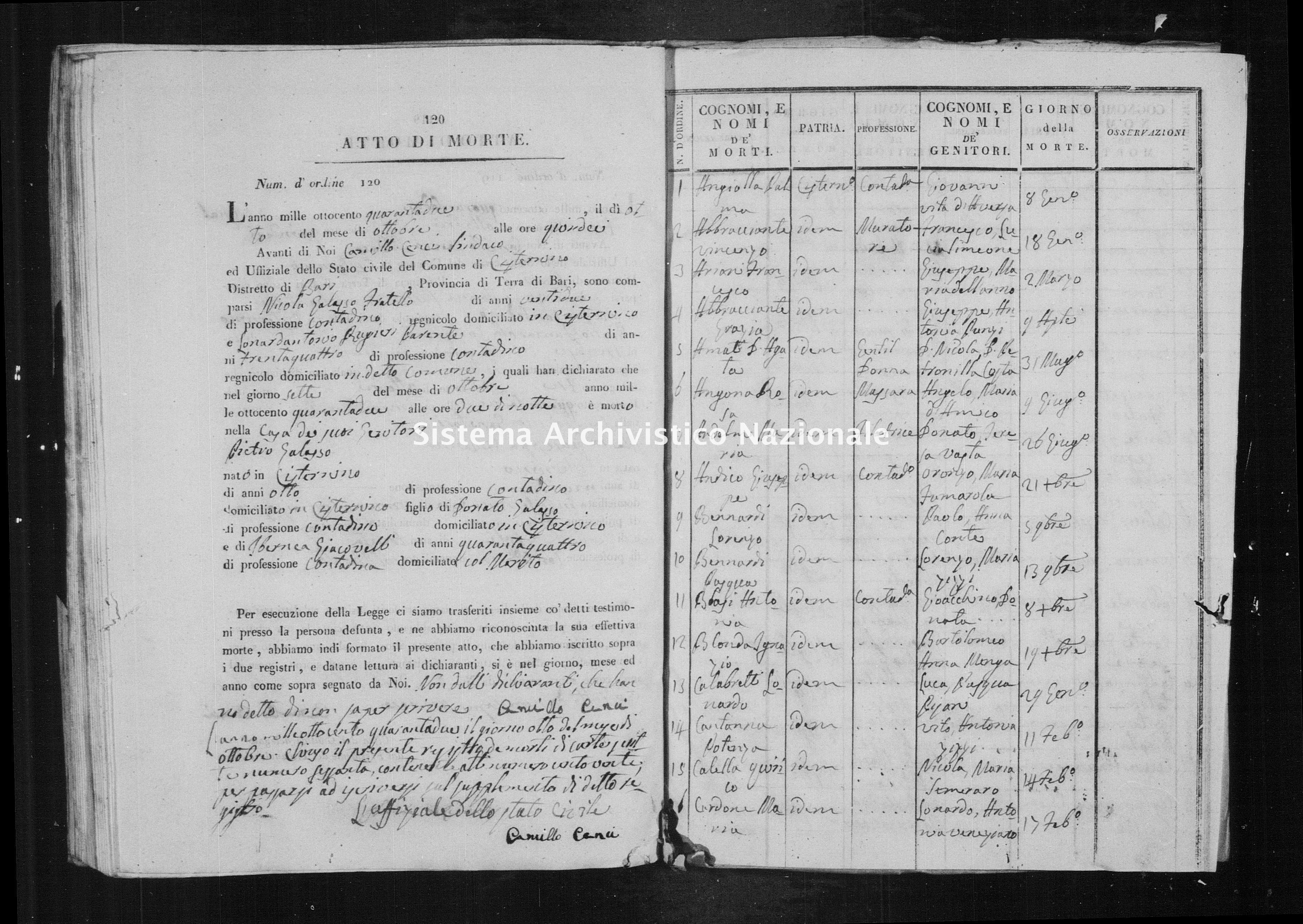 Archivio di stato di Bari - Stato civile della restaurazione - Cisternino - Morti, indice - 1842 -