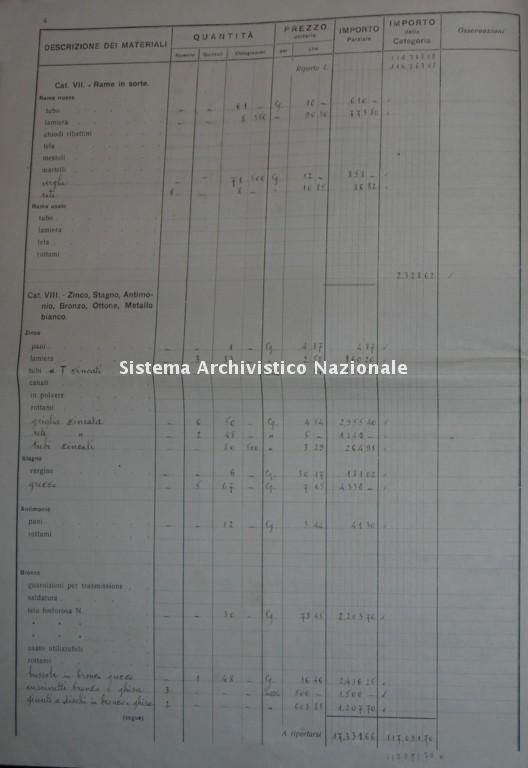 SIPA, inventario delle scorte di fabbrica, 1922